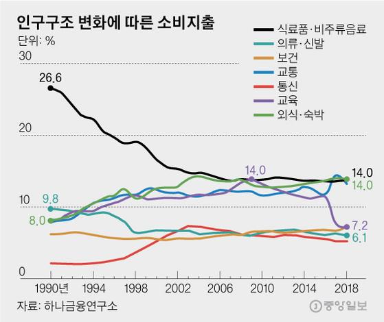 인구구조 변화에 따른 소비지출. 그래픽=김영옥 기자 yesok@joongang.co.kr