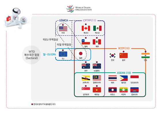 강화되는 다층 무역체제. [자료 한국무역협회]