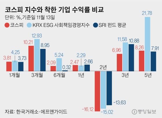 코스피 지수와 착한 기업 수익률 비교. 그래픽=김영옥 기자 yesok@joongang.co.kr
