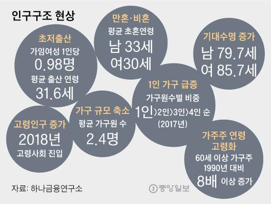 인구구조 현상. 그래픽=김영옥 기자 yesok@joongang.co.kr