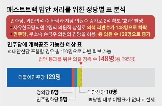 패스트트랙 법안 처리를 위한 정당별 표 분석. 그래픽=김영옥 기자 yesok@joongang.co.kr