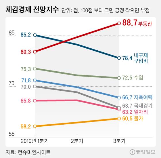 체감경제 전망지수. 그래픽=김영희 02@joongang.co.kr