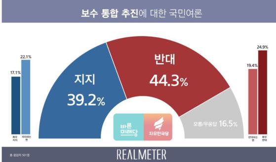 18일 보수통합에 대한 국민 여론조사 결과. [사진 리얼미터]