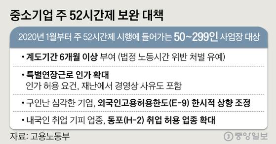 중소기업 주 52시간제 보완 대책. 그래픽=심정보 shim.jeongbo@joongang.co.kr