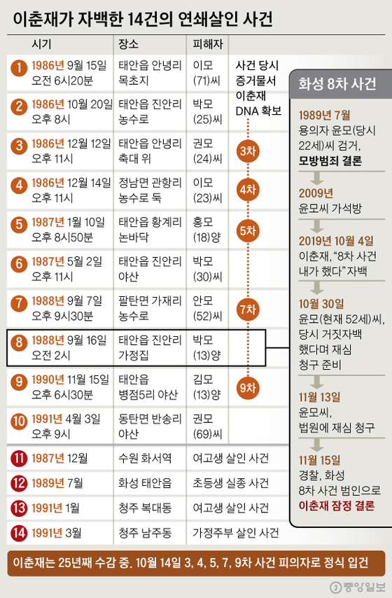 화성 8차 사건은. 그래픽=신재민 기자 shin.jaemin@joongang.co.kr