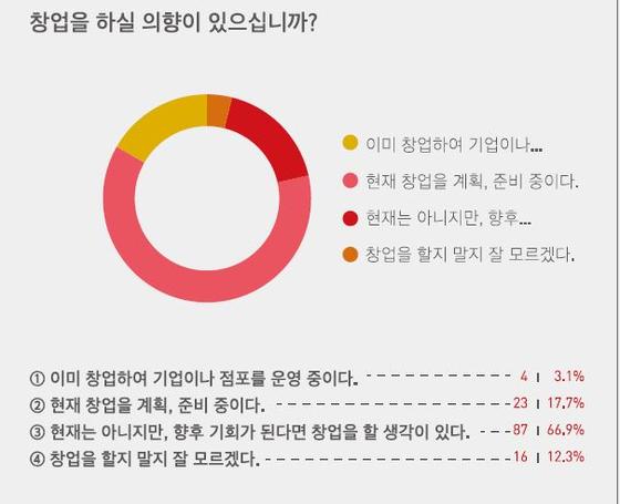 탈북청년들의 창업을 위한 설문조사보고서. 자료:아산나눔재단,우리온