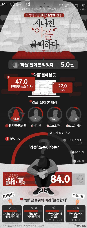 [ONE SHOT]  '악플'은 범죄다…직장인 10명 중 7명 '인터넷 실명제' 찬성