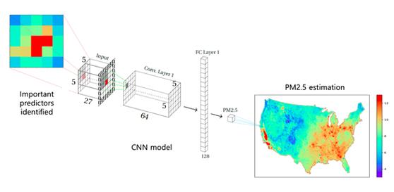 논문에서 제안하는 방법의 전체 모식도. CNN 모델을 활용하여 미국 전역의 PM.25 농도를 높은 정확도로 예측하는 것을 보임