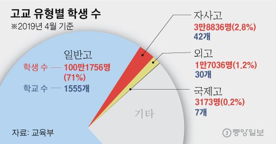 고교 유형별 학생 수. 그래픽=김영옥 기자 yesok@joongang.co.kr