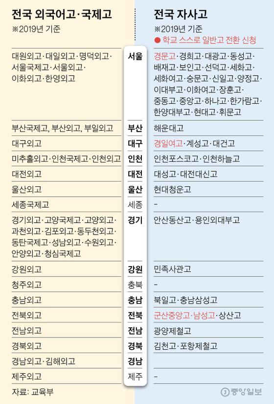 전국 외국어고·국제고·자사고. 그래픽=김영옥 기자 yesok@joongang.co.kr