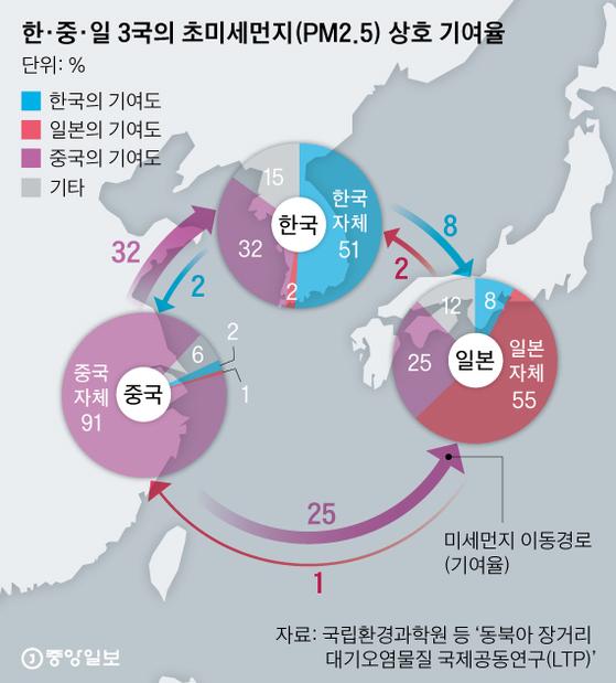 한·중·일 3국의 초미세먼지(PM2.5) 상호 기여율. 그래픽=박경민 기자 minn@joongang.co.kr