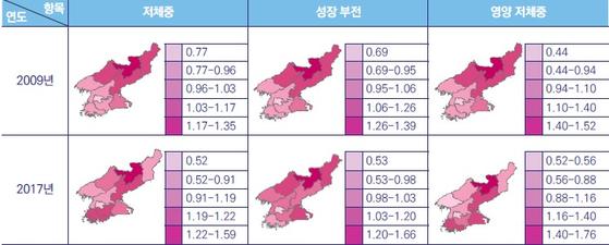 북한 영유아 영양 상태의 지역별 분포. 해당 지역의 입지계수가 1보다 작으면 관심 문제가 적게 나타나는 것인데 1보다 크면 문제가 다른 지역보다 심각한 것이다. 양강도 지역이 타지역보다 저제충ㆍ성장 부전ㆍ영양 저체중 등의 지표에서 취약한 것을 알 수 있다. [자료 한국보건사회연구원]