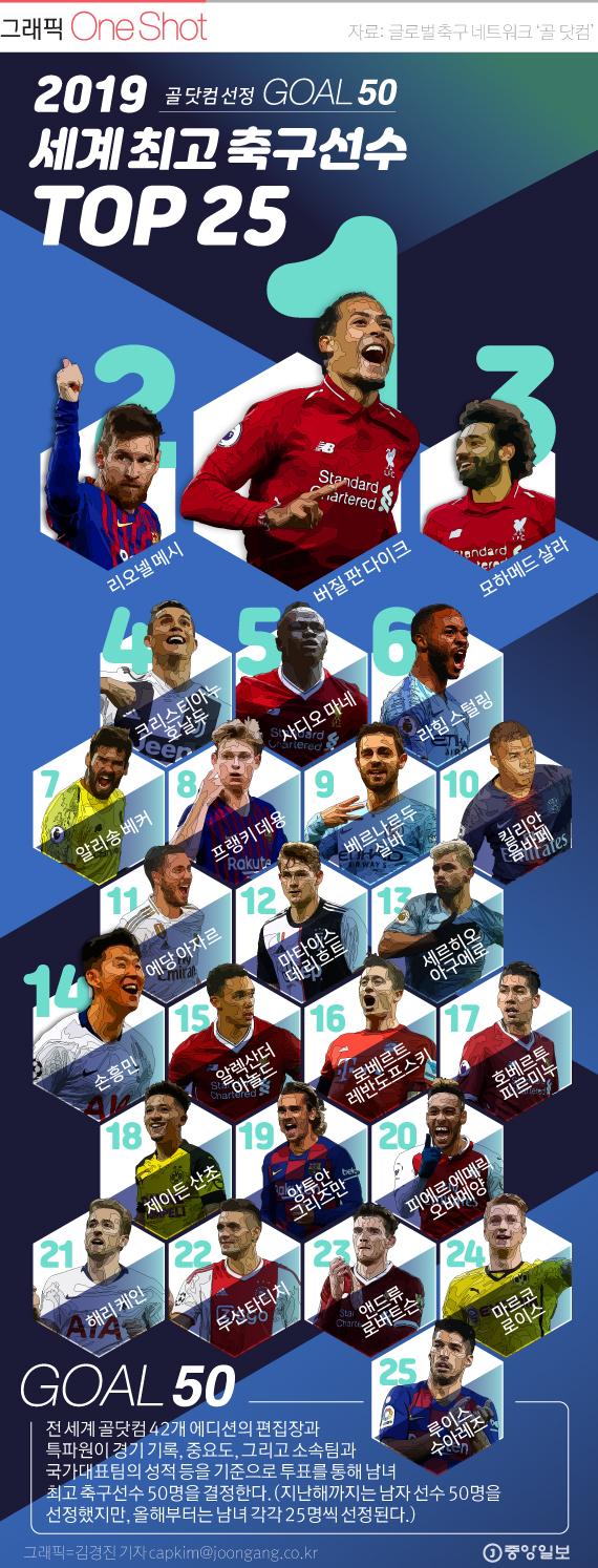 2019 세계 최고 축구선수.