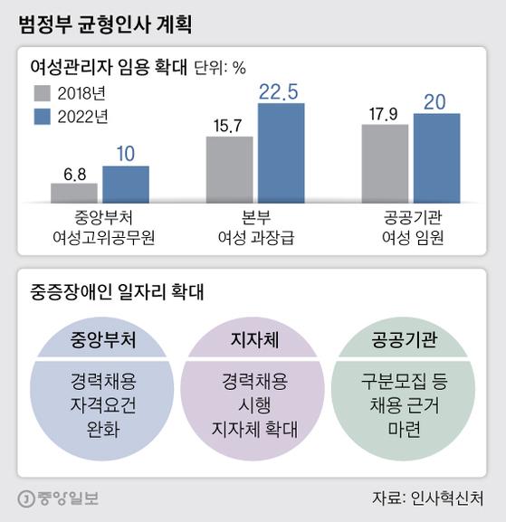 범정부 균형인사 계획. 그래픽=박경민 기자 minn@joongang.co.kr