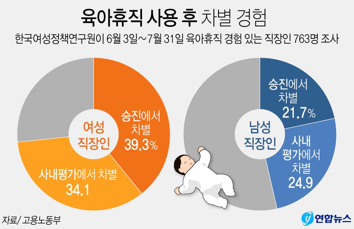 육아휴직 사용 후 차별 경험. [연합뉴스]