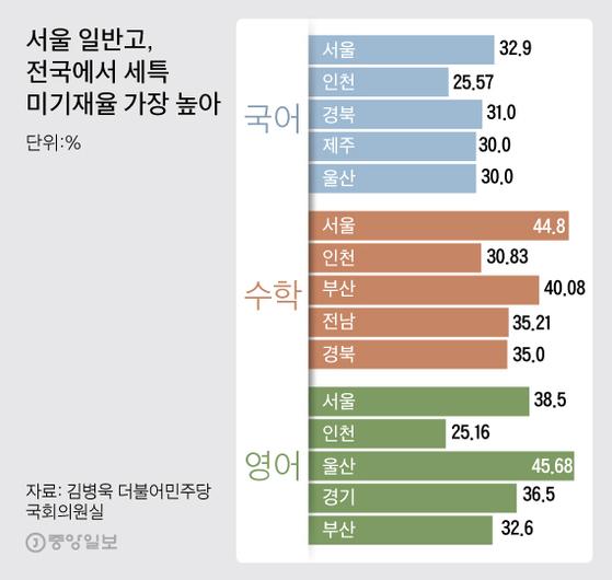 서울 일반고의 학생부 세특 미기재율은 국어·수학은 전국에서 가장 높고, 영어는 울산에 이어 2위다. 그래픽=김주원 기자 zoom@joongang.co.kr