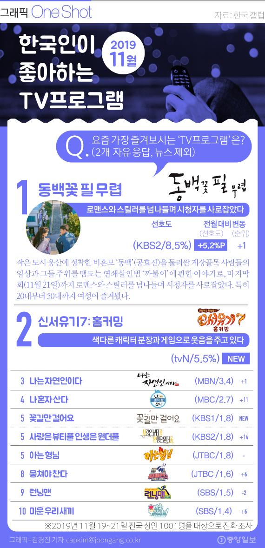 한국인이 좋아하는 TV 프로그램(11월).