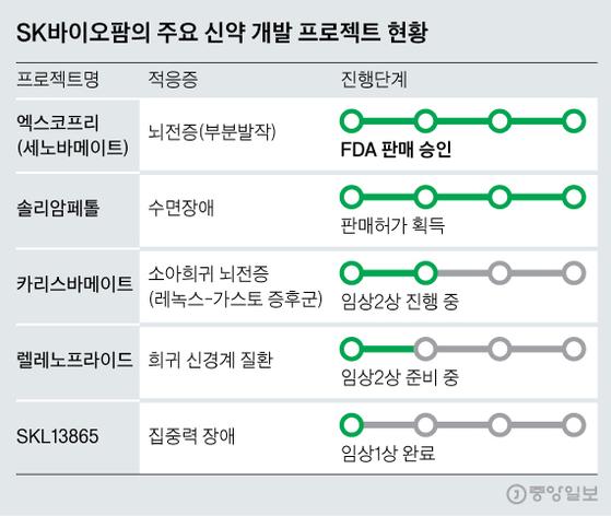 SK바이오팜의 주요 신약 개발 프로젝트 현황. 그래픽=신재민 기자