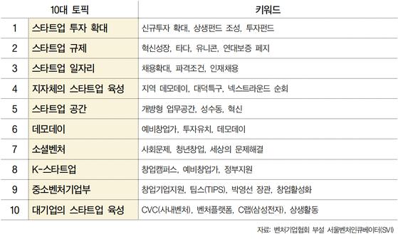 벤처기업협회가 26일 발표한 '2019 창업 생태계 10대 토픽'. 김정민 기자