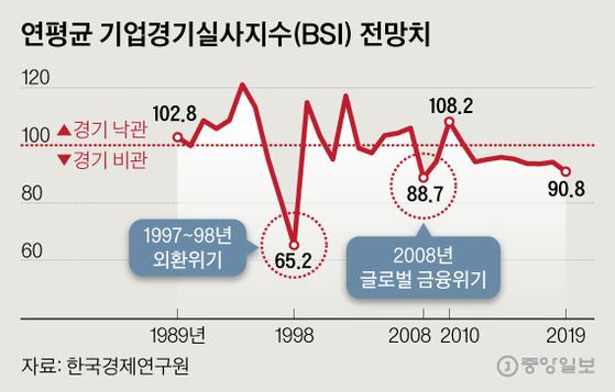 연평균 기업경기실사지수(BSI) 전망치. 그래픽=심정보 shim.jeongbo@joongang.co.kr
