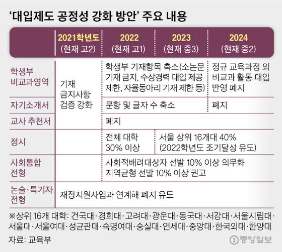 '대입제도 공정성 강화 방안' 주요 내용. 그래픽=김영옥 기자 yesok@joongang.co.kr