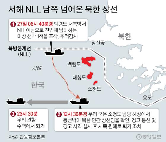 서해 NLL 남쪽 넘어온 북한 상선.  그래픽=김주원 기자 zoom@joongang.co.kr