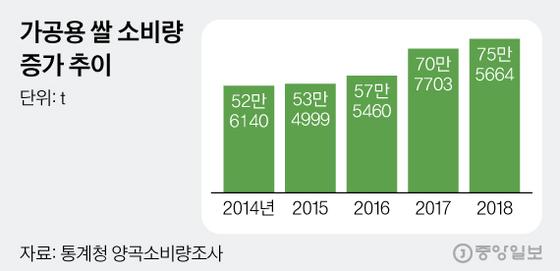 가공용 쌀 소비량 증가 추이. 그래픽=김현서 kim.hyeonseo12@joongang.co.kr