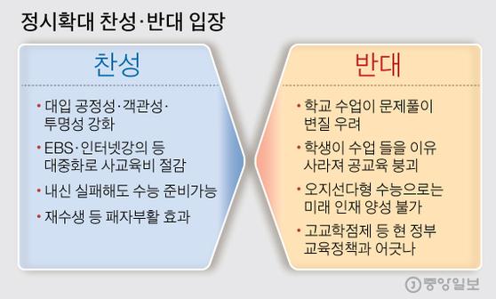정시확대 찬성·반대 입장. 그래픽=김주원 기자 zoom@joongang.co.kr