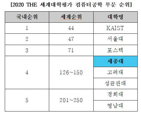 2020 THE 세계대학평가 컴퓨터공학 부문 국내 대학 순위표. (출처: THE Ranking)