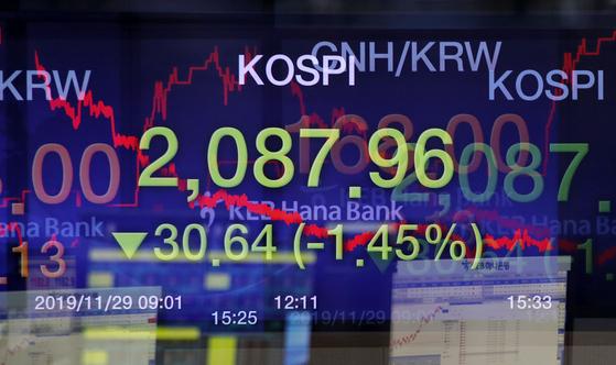 29일 코스피가 1.45% 급락했다. 이날 오후 서울 중구 KEB하나은행 딜링룸. [뉴시스]