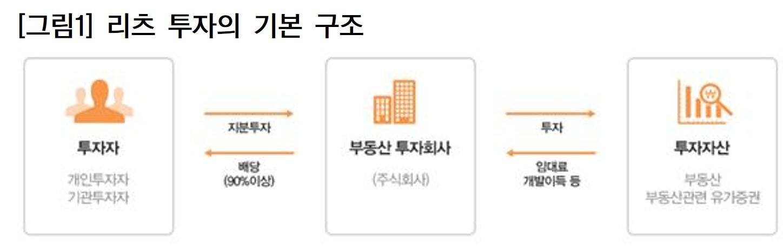 [사진 한국감정원]