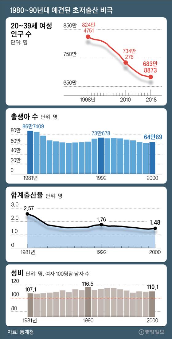 1980~90년대 예견된 초저출산 비극. 그래픽=김영옥 기자 yesok@joongang.co.kr