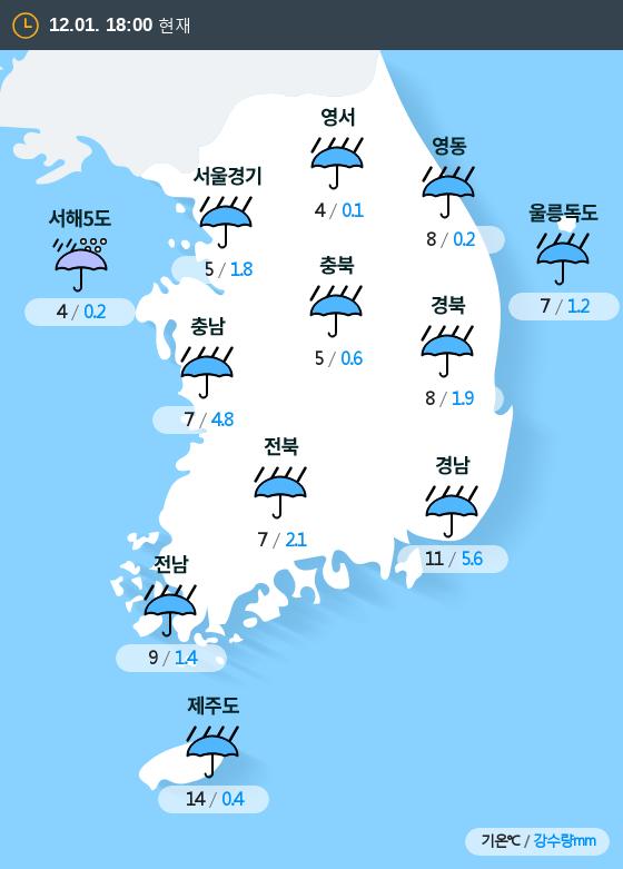 2019년 12월 01일 18시 전국 날씨