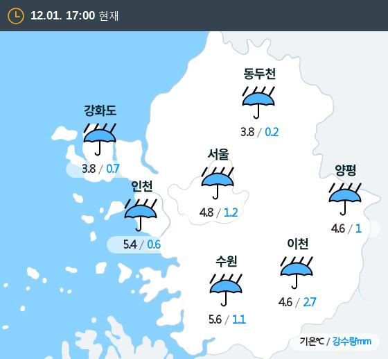 2019년 12월 01일 17시 수도권 날씨