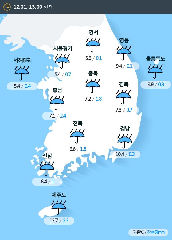 2019년 12월 01일 13시 전국 날씨