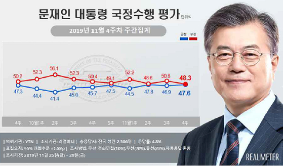 11월 4주차 문재인 대통령 국정수행 평가 여론조사. [사진 리얼미터 제공]