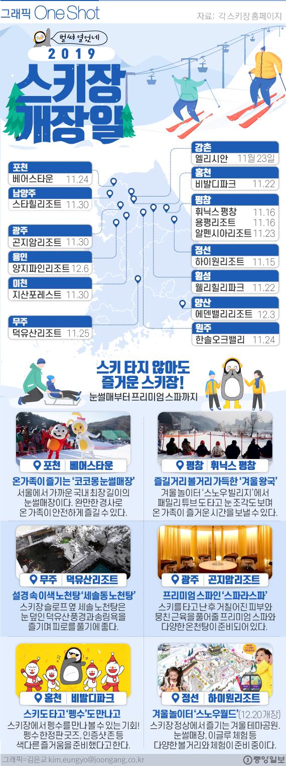 전국 스키장 개장일.
