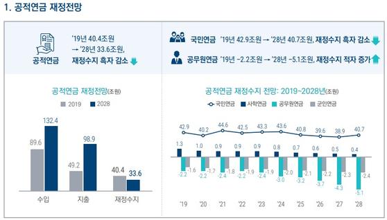 자료 : 국회 예산정책처