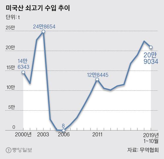 미국산 쇠고기 수입 추이. 그래픽=박경민 기자 minn@joongang.co.kr