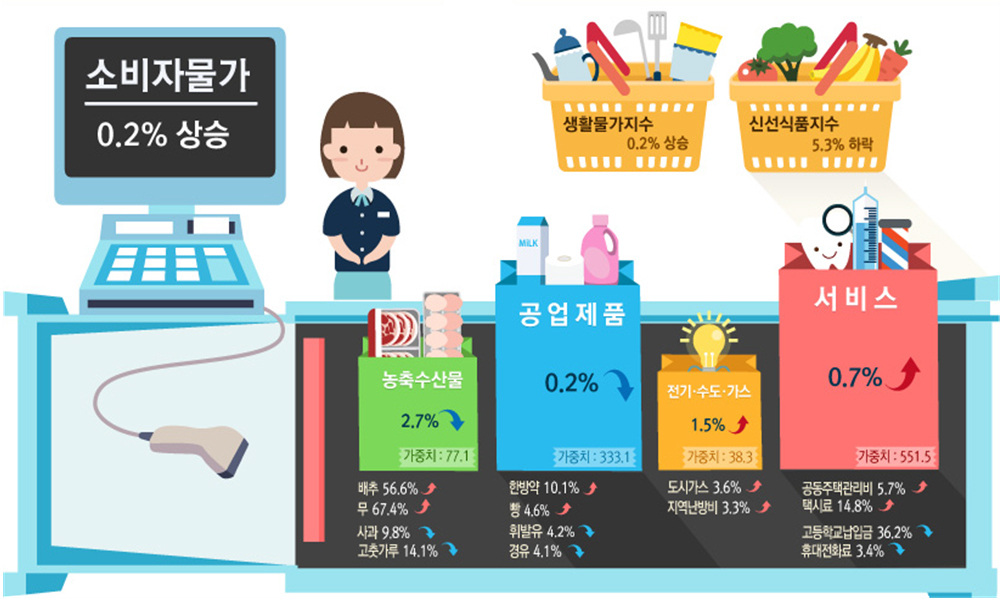 소비자물가가 4개월 만에 공식적으로 상승 전환했다. [자료 통계청]