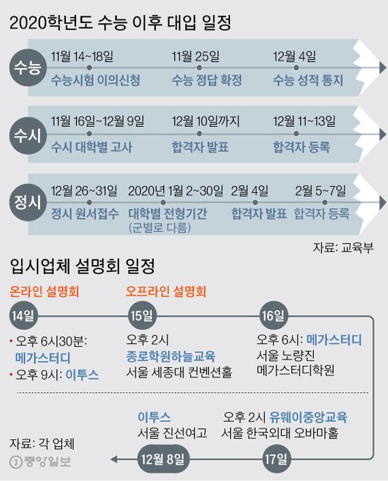 수능 이후 일정.  그래픽=김주원 기자 zoom@joongang.co.kr