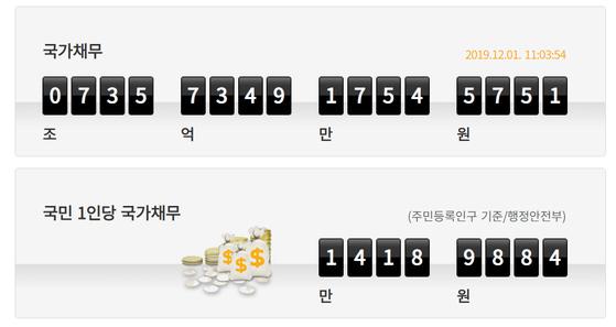 국회예산정책처는 2013년부터 홈페이지에 '국가채무시계'를 게시하고 있다. 1일 오전 11시 기준으로 국민 1인당 부담해야 할 국가채무는 1418만9884원이다. [자료 국회예산정책처]