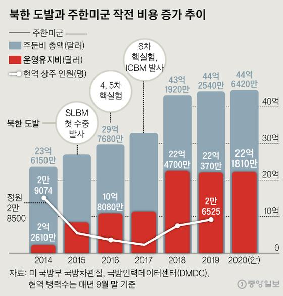 북한 도발과 주한미군 작전 비용 증가 추이. 그래픽=신재민 기자