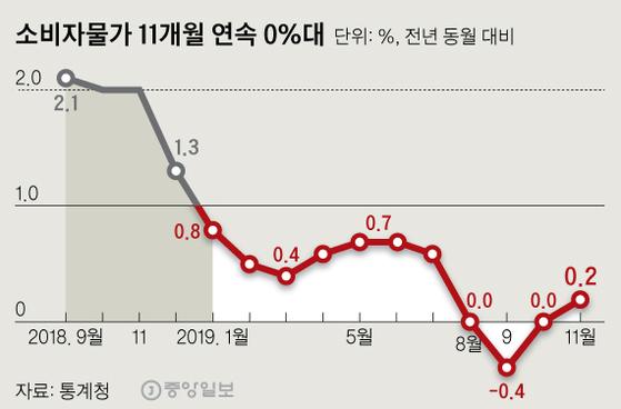 소비자물가 11개월 연속 0%대. 그래픽=신재민 기자