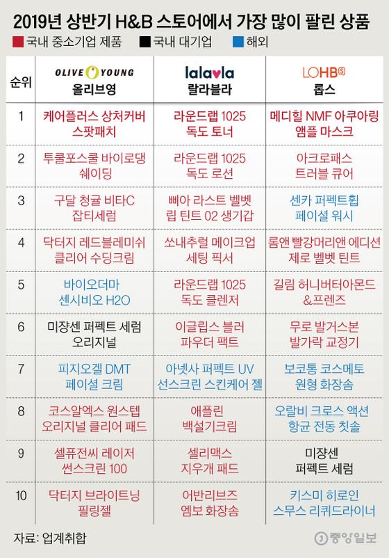 2019년 상반기 H&B 스토어에서 가장 많이 팔린 상품. 그래픽=심정보 shim.jeongbo@joongang.co.kr
