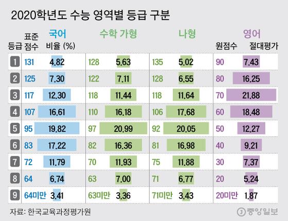 2020학년도 수능 영역별 등급 구분  그래픽=김주원 기자 zoom@joongang.co.kr