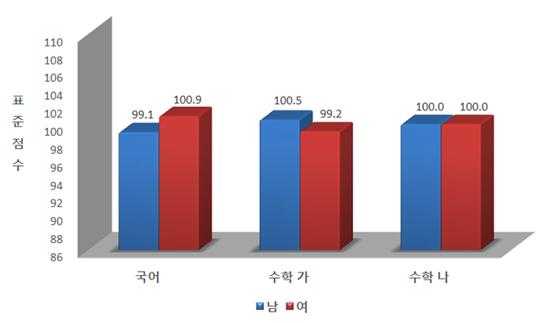 2019학년도 대입 수능 영역별 표준점수 평균[한국교육과정평가원]