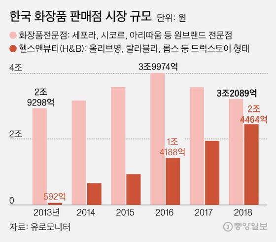 한국 화장품 판매점 시장 규모. 그래픽=김영희 02@joongang.co.kr