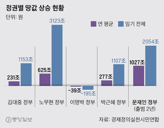 정권별 땅값 상승 현황. 그래픽=박경민 기자 minn@joongang.co.kr