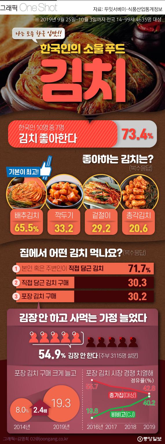 한국인 소울 푸드 '김치' 어떻게 드시나요?.